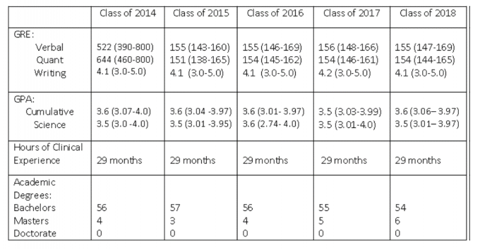 ... in the chart below, entering students are academically well prepared  and have clinical experiences prior to matriculating to succeed in the  program.